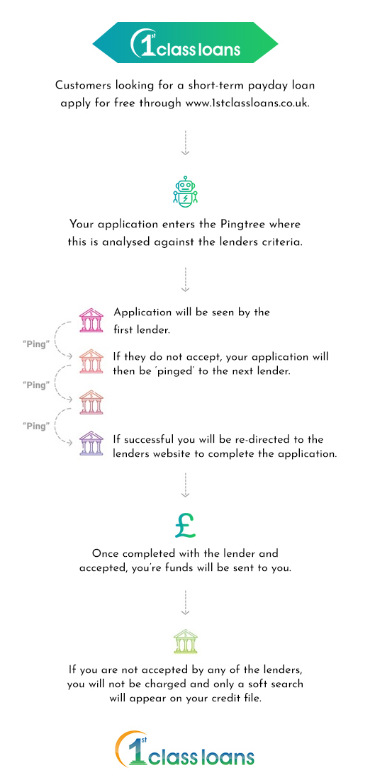 How does the pingtree work - 1st class loans