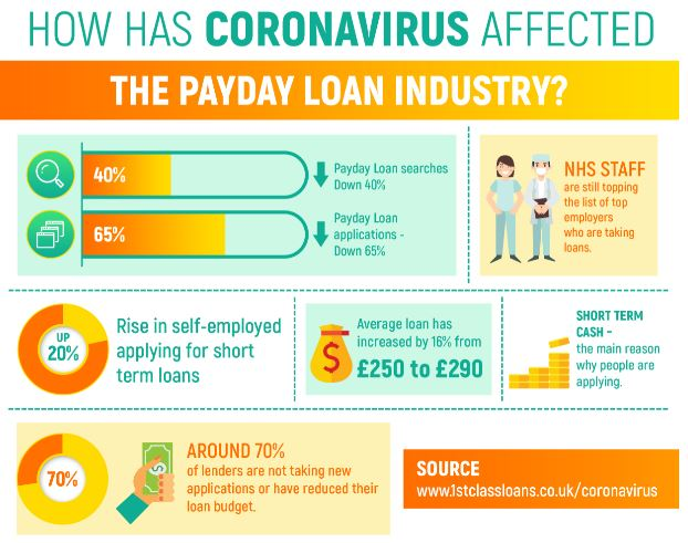 1st Class Loans payday loan statistics for Coronovirus